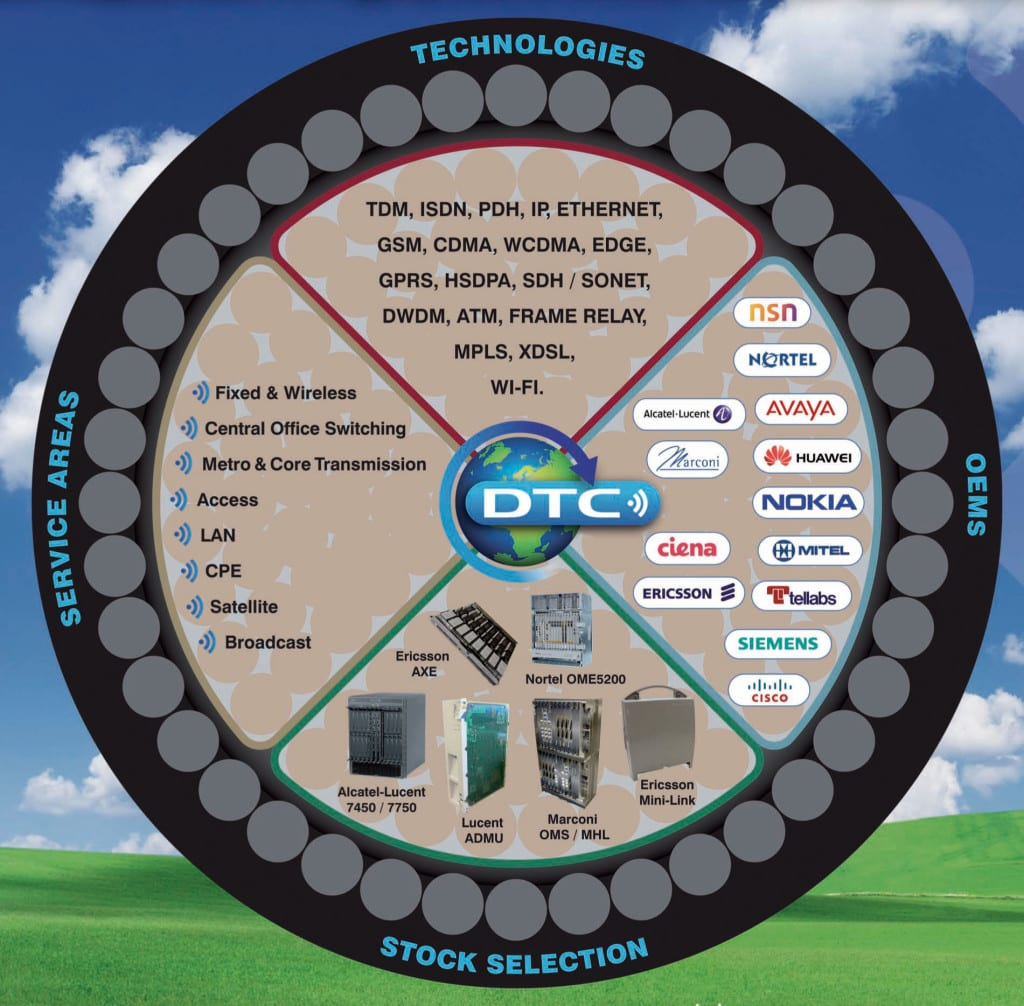 Telecom After Market Services