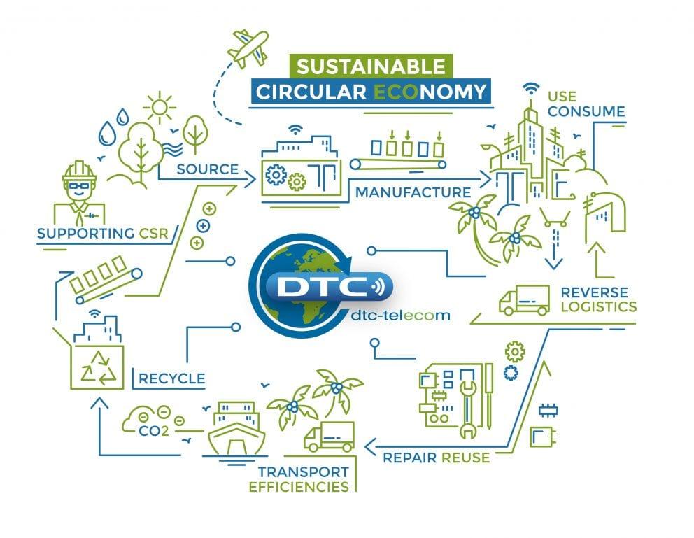 Dtc Circular Economy Rgb@2x
